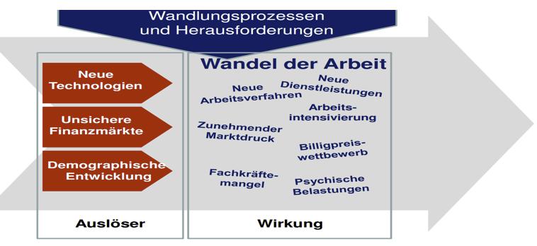 wandel_der_arbeit